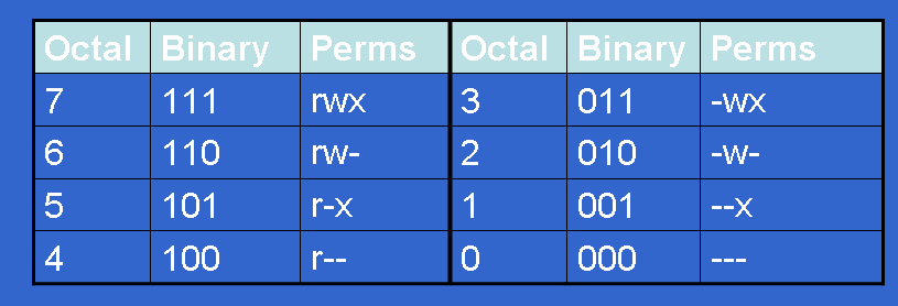 How to change existing permission numerically